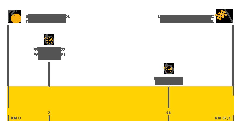 Descripción del perfil de la etapa 13 de la Tour de Francia 2016, Bour - Saint-Andéol - Pont d¿Arc