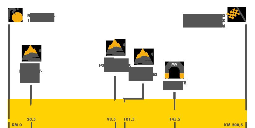 Descripción del perfil de la etapa 14 de la Tour de Francia 2016, Montélimar -  Parc des Oiseaux