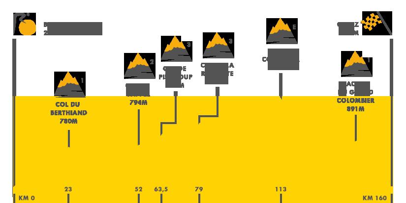 Descripción del perfil de la etapa 15 de la Tour de Francia 2016, Bour - en-Bresse - Culoz