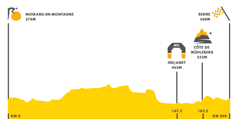 Descripción del perfil de la etapa 16 de la Tour de Francia 2016, Moiran - en-Montagne - Berna