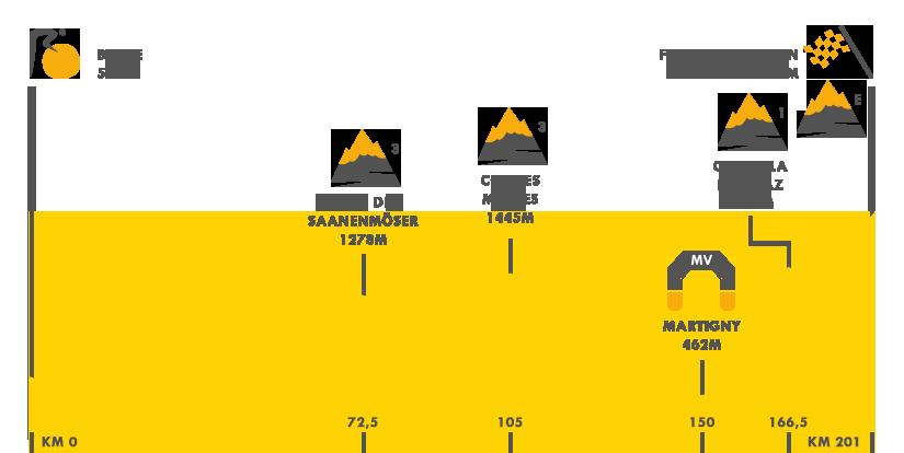 Descripción del perfil de la etapa 17 de la Tour de Francia 2016, Berna -  Finhaut-Emosson