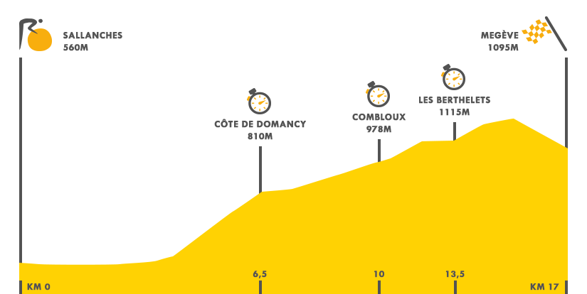 Descripción del perfil de la etapa 18 de la Tour de Francia 2016, Sallanches -  Megève