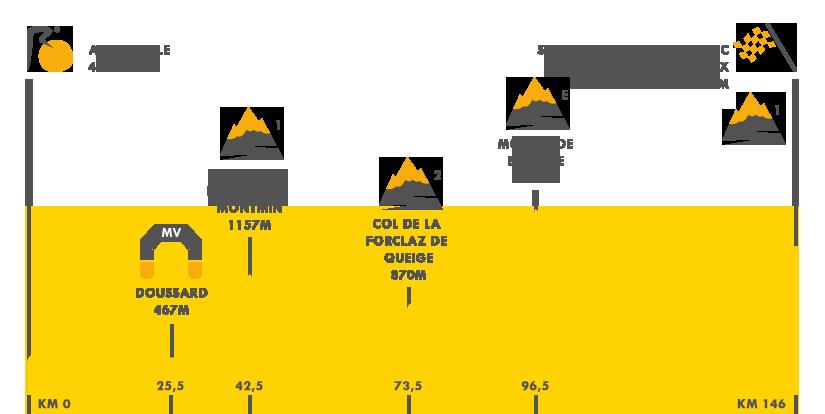 Descripción del perfil de la etapa 19 de la Tour de Francia 2016, Albertville -  Saint Gervais