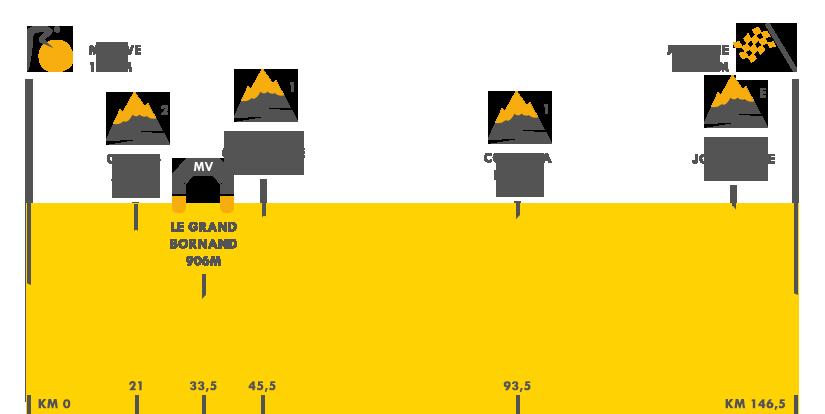 Descripción del perfil de la etapa 20 de la Tour de Francia 2016, Megève -  Morzine