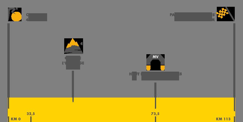 Descripción del perfil de la etapa 21 de la Tour de Francia 2016, Chantilly -  París