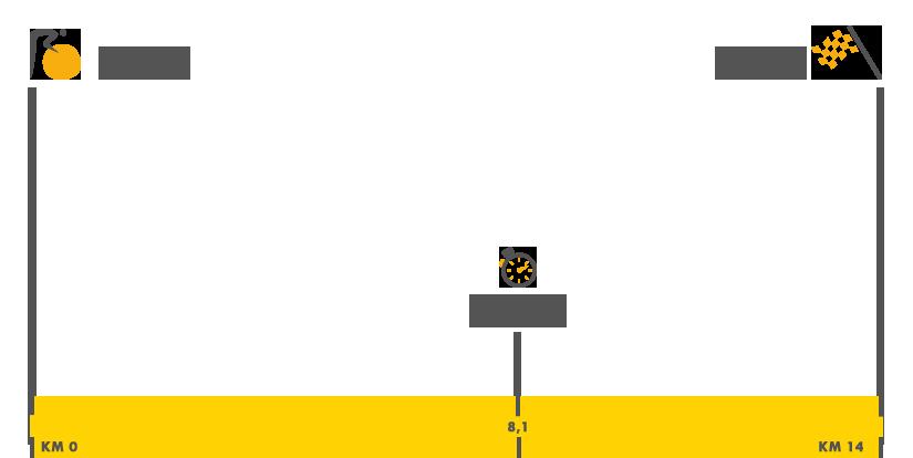 Descripción del perfil de la etapa 1 de la Tour de Francia 2017, Düsseldorf -  Düsseldorf