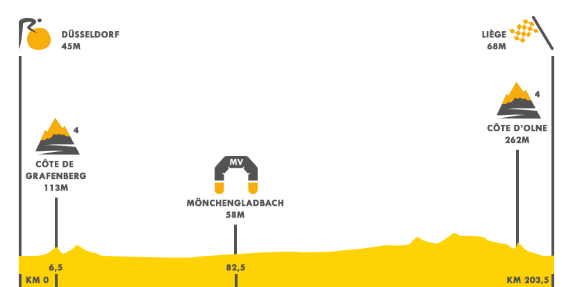 Descripción del perfil de la etapa 2 de la Tour de Francia 2017, Düsseldorf -  Liege