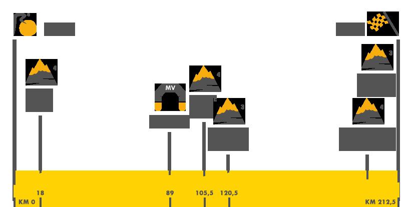 Descripción del perfil de la etapa 3 de la Tour de Francia 2017, Verviers -  Longwy