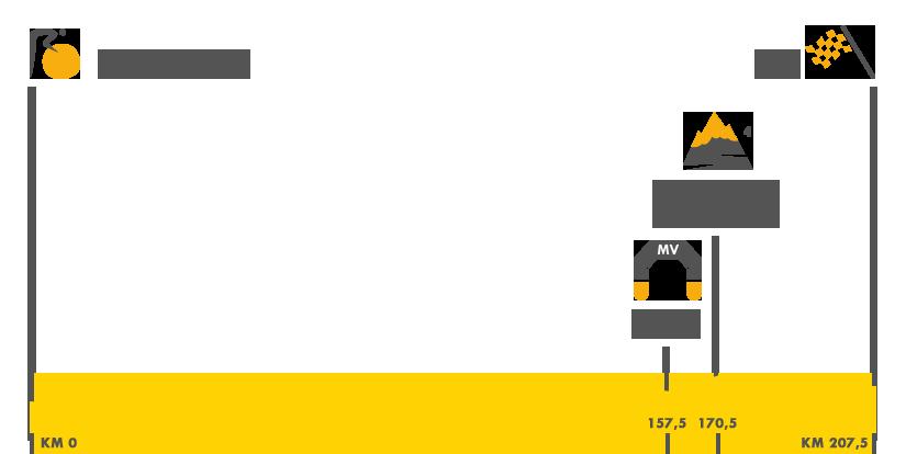 Descripción del perfil de la etapa 4 de la Tour de Francia 2017, Mondor - les-Bains - Vittel