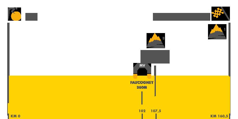 Descripción del perfil de la etapa 5 de la Tour de Francia 2017, Vittel -  La Planche des Belles Filles