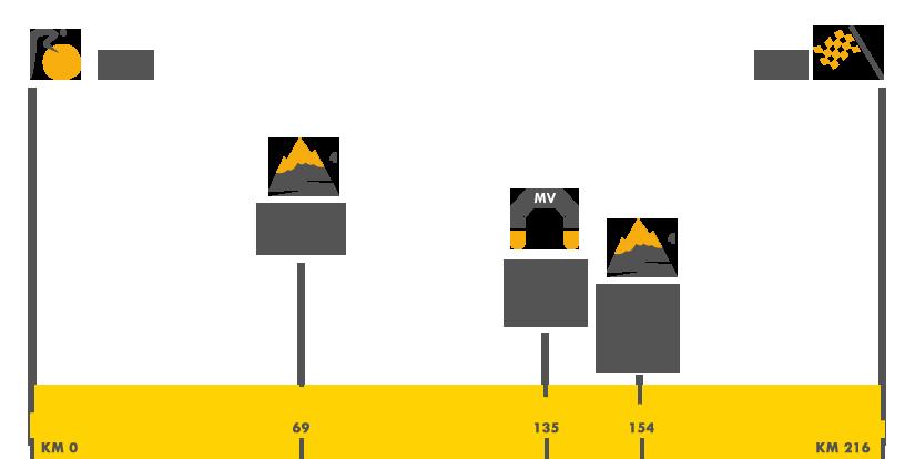 Descripción del perfil de la etapa 6 de la Tour de Francia 2017, Vesoul -  Troyes