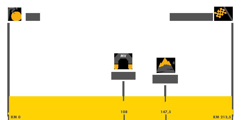Descripción del perfil de la etapa 7 de la Tour de Francia 2017, Troyes -  Nuits Saint Georges