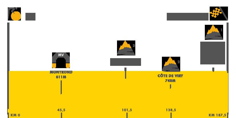 Descripción del perfil de la etapa 8 de la Tour de Francia 2017, Dole -  Station des Rousses