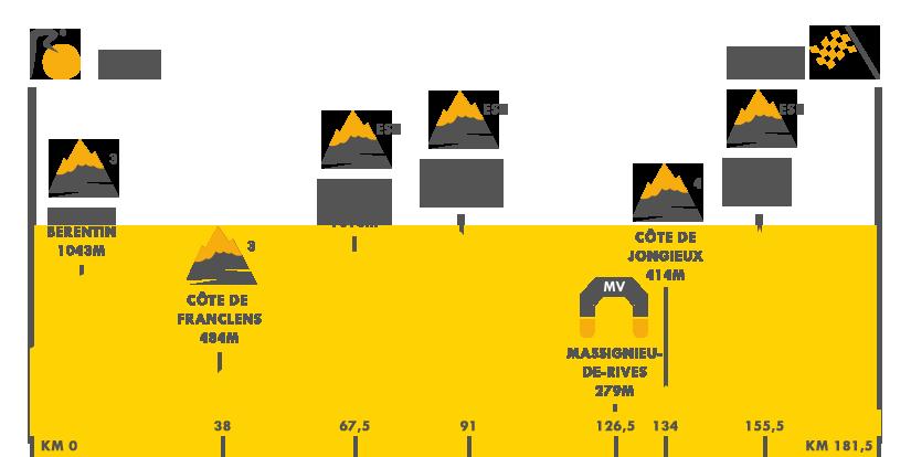 Descripción del perfil de la etapa 9 de la Tour de Francia 2017, Nantua -  Chambéry