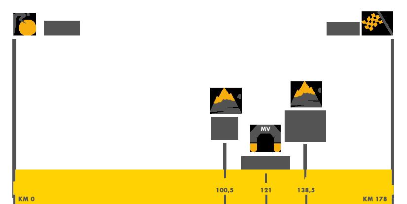 Descripción del perfil de la etapa 10 de la Tour de Francia 2017, Périgueux -  Bergerac