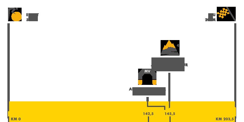 Descripción del perfil de la etapa 11 de la Tour de Francia 2017, Eymet -  Pau