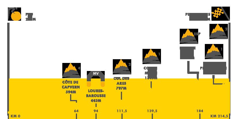 Descripción del perfil de la etapa 12 de la Tour de Francia 2017, Pau -  Peyragudes