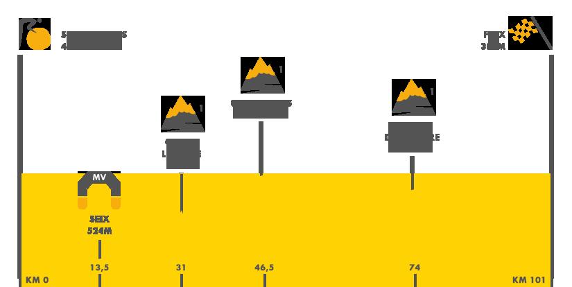 Descripción del perfil de la etapa 13 de la Tour de Francia 2017, Sain - Girons - Foix