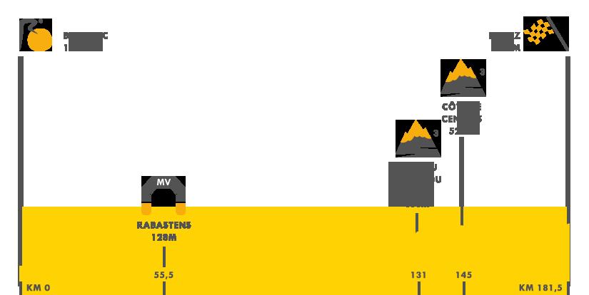 Descripción del perfil de la etapa 14 de la Tour de Francia 2017, Blagnac -  Rodez