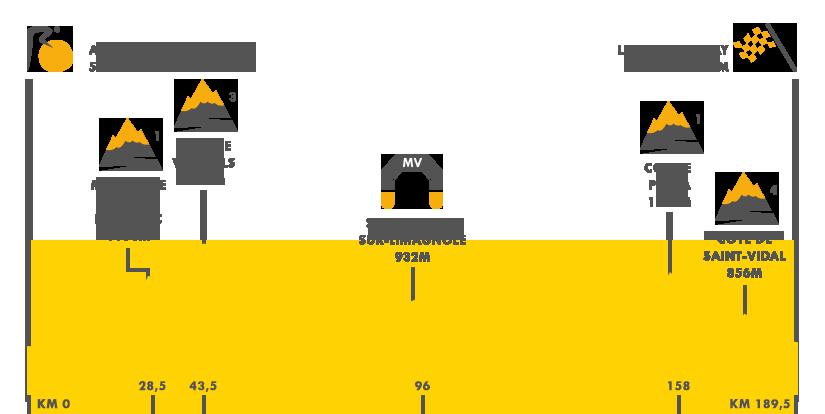 Descripción del perfil de la etapa 15 de la Tour de Francia 2017, Laissa - Sévérac LÉglise - Le Puy-en-Velay