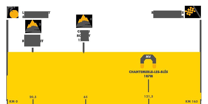 Descripción del perfil de la etapa 16 de la Tour de Francia 2017, Le Puy en Velay -  Romans sur Isère