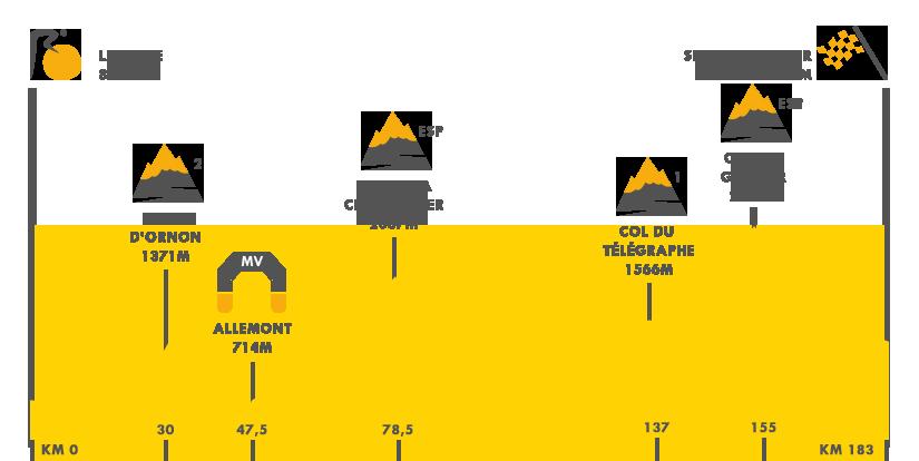 Descripción del perfil de la etapa 17 de la Tour de Francia 2017, La Mure -  Serre Chevalier