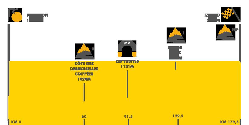 Descripción del perfil de la etapa 18 de la Tour de Francia 2017, Briançon -  Izoard