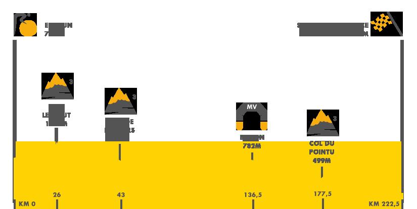 Descripción del perfil de la etapa 19 de la Tour de Francia 2017, Embrun Salon de Provence -