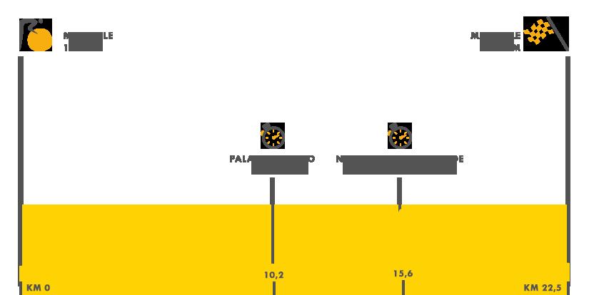 Descripción del perfil de la etapa 20 de la Tour de Francia 2017, Marsella -  Marsella