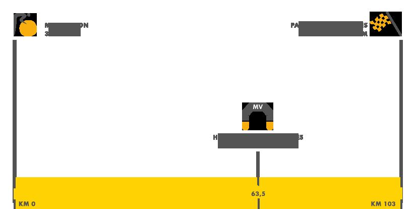 Descripción del perfil de la etapa 21 de la Tour de Francia 2017, Montgeron -  Paris
