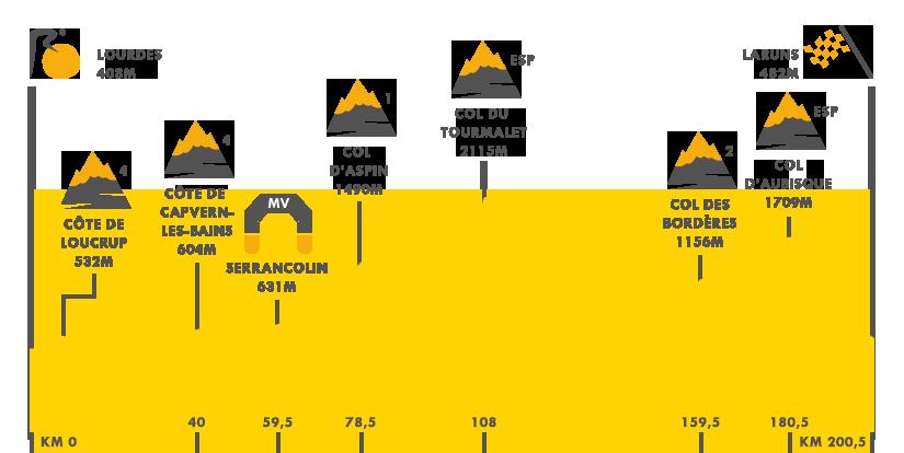 Descripción de la etapa 19