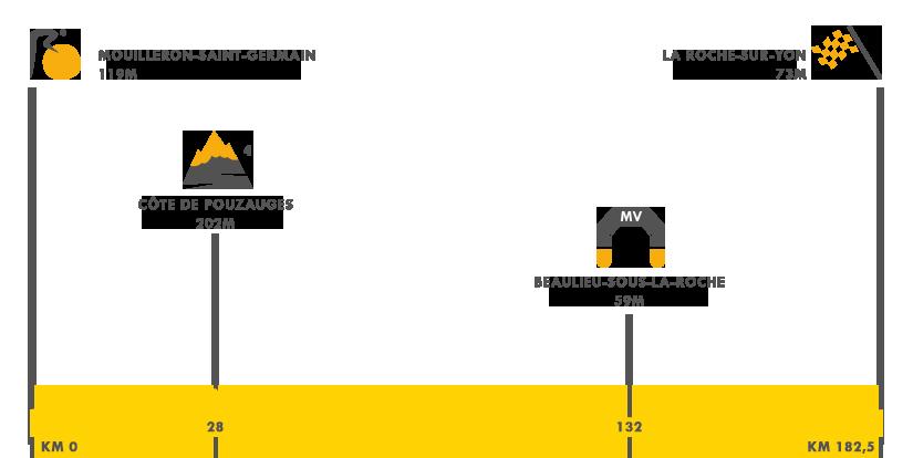 Descripción de la etapa 2