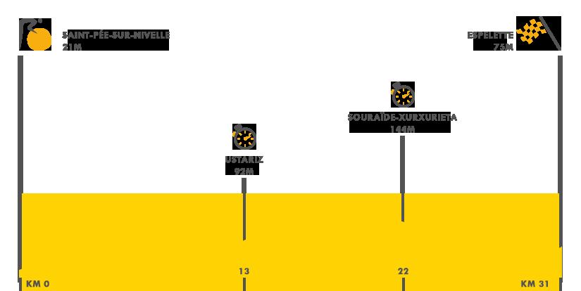 Descripción de la etapa 20