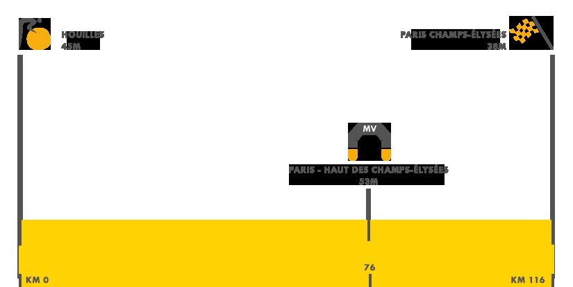 Descripción de la etapa 21