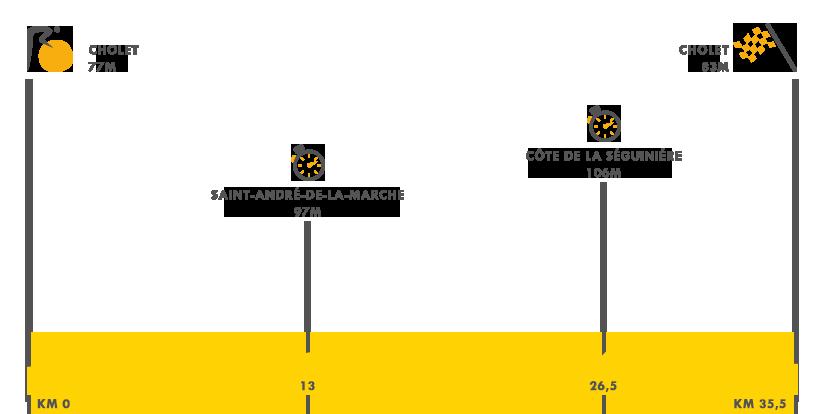 Descripción de la etapa 3