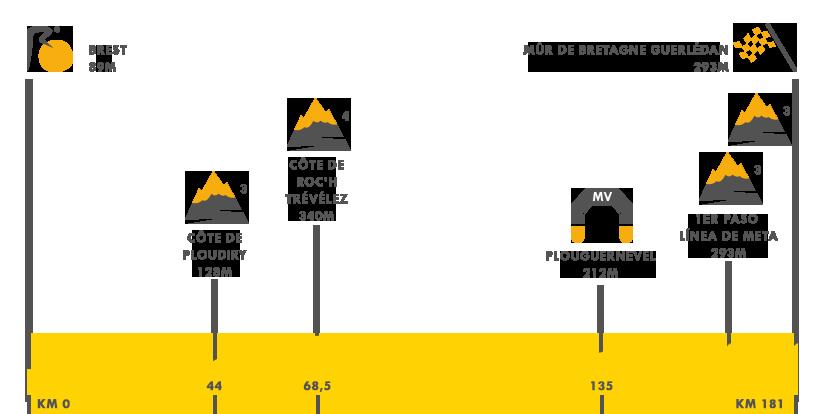 Descripción de la etapa 6