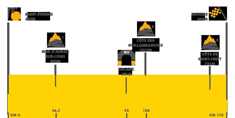 Descripción de la etapa 9