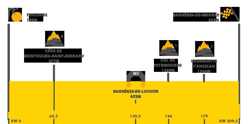 Descripción de la etapa 12