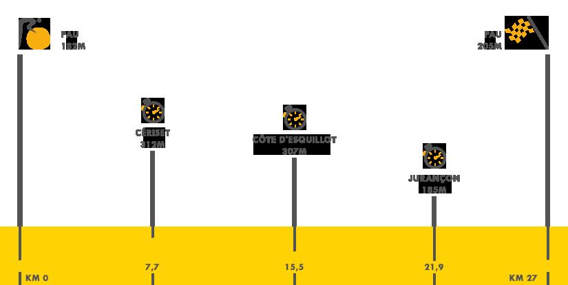 Descripción de la etapa 13