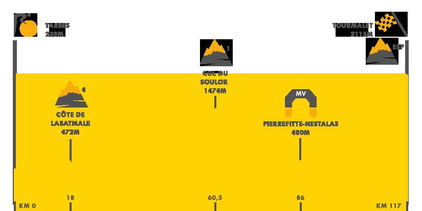 Descripción de la etapa 14