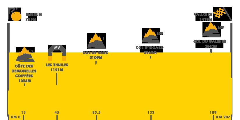 Descripción de la etapa 18