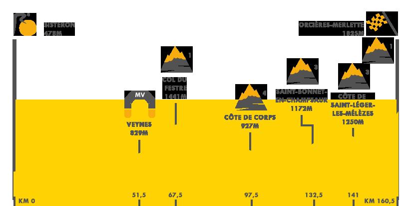 Descripción de la etapa 4