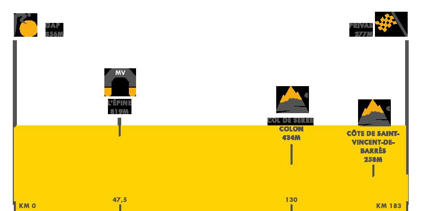 Descripción de la etapa 5