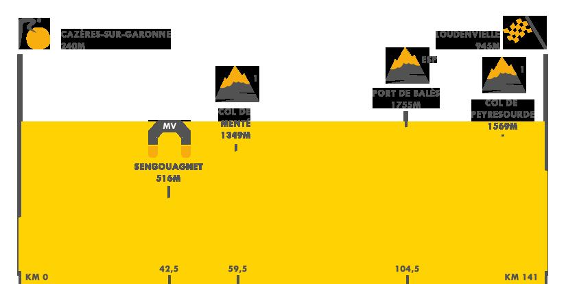 Descripción de la etapa 8
