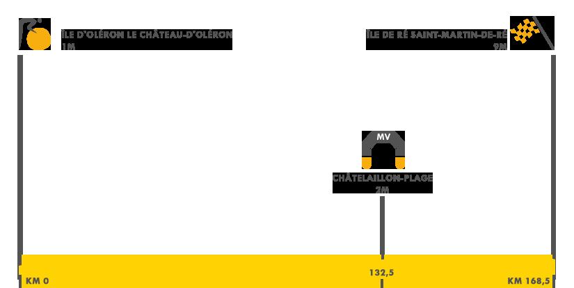 Descripción de la etapa 10