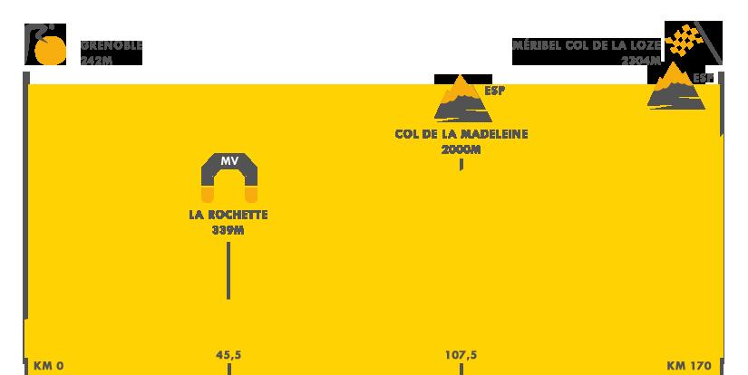 Descripción de la etapa 17