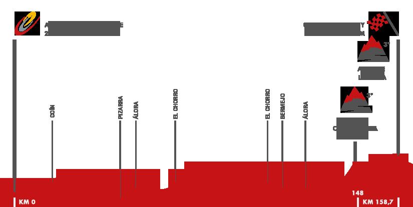Descripción del perfil de la etapa 2 de la Vuelta a España 2015, Alhaurín de la Torre -  Caminito del Rey