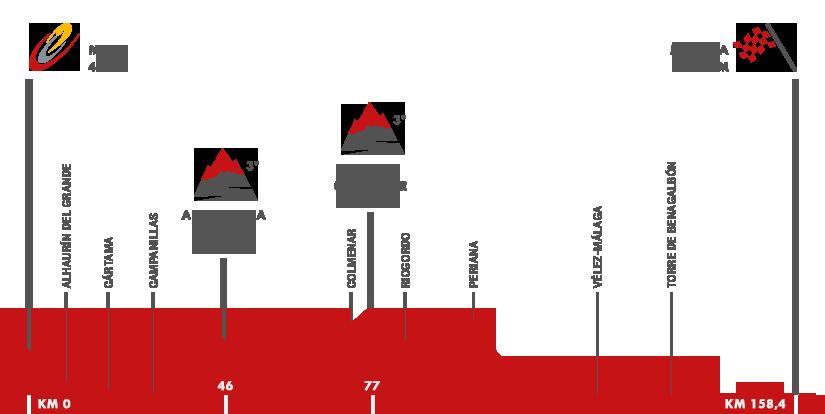 Descripción del perfil de la etapa 3 de la Vuelta a España 2015, Mijas -  Málaga
