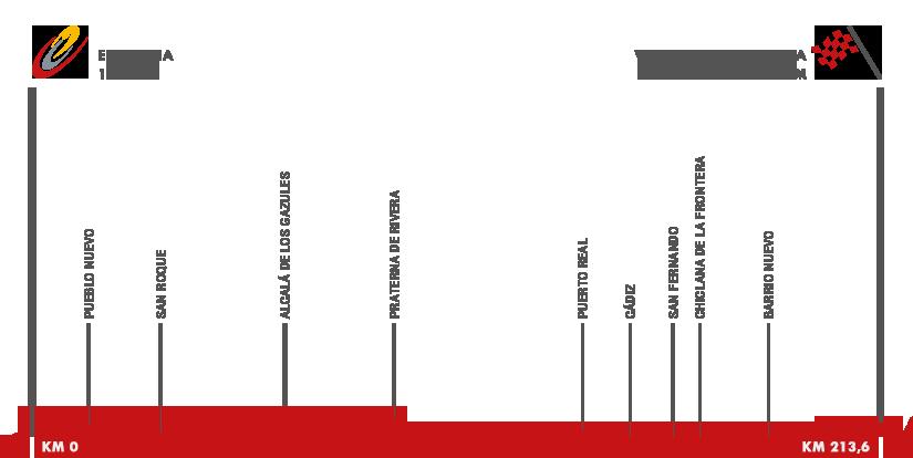 Descripción del perfil de la etapa 4 de la Vuelta a España 2015, Estepona -  Vejer de la Frontera