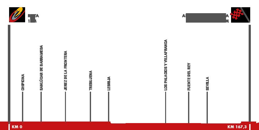 Descripción del perfil de la etapa 5 de la Vuelta a España 2015, Rota -  Alcalá de Guadaira